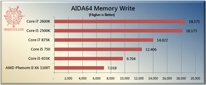write The Sandy Bridge Review: Intel Core i7 2600K and Core i5 2500K Tested
