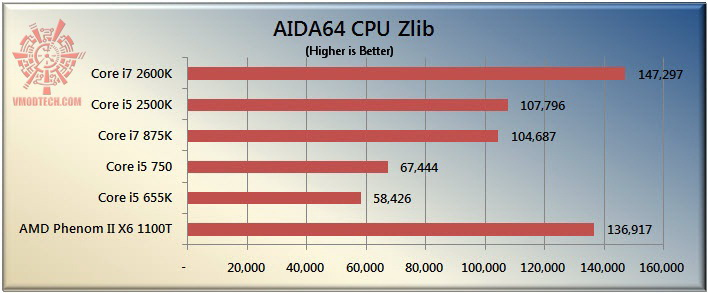 zlib The Sandy Bridge Review: Intel Core i7 2600K and Core i5 2500K Tested