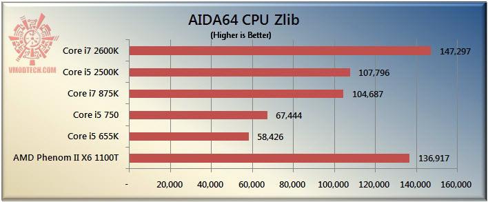 zlib The Sandy Bridge Review: Intel Core i7 2600K and Core i5 2500K Tested