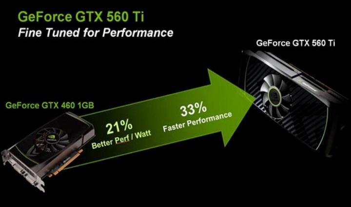 1 Gigabyte Nvidia GTX 560 Ti SUPEROVERCLOCK The New Generation of Nvidia