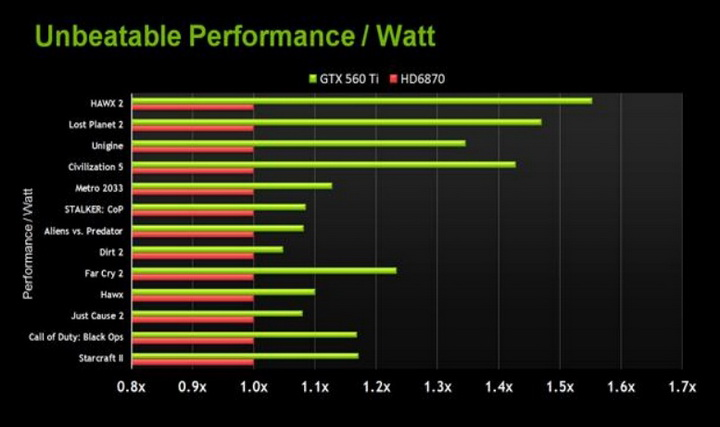 2 Gigabyte Nvidia GTX 560 Ti SUPEROVERCLOCK The New Generation of Nvidia