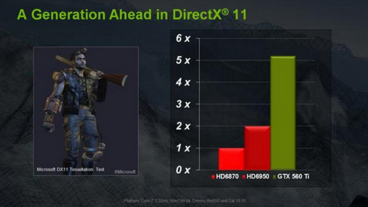 3 Gigabyte Nvidia GTX 560 Ti SUPEROVERCLOCK The New Generation of Nvidia