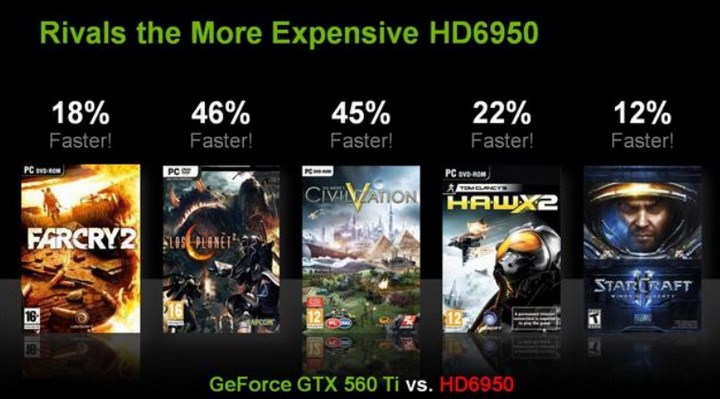 5 Gigabyte Nvidia GTX 560 Ti SUPEROVERCLOCK The New Generation of Nvidia
