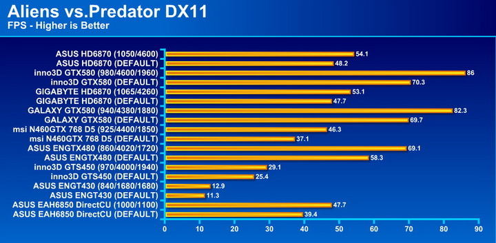avp ASUS Radeon HD6870 1GB DDR5 Review
