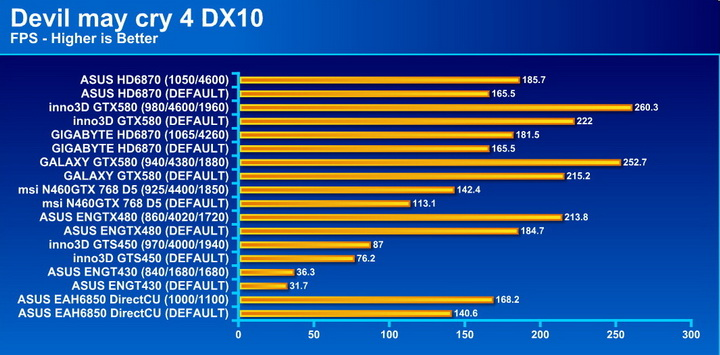 devil4 ASUS Radeon HD6870 1GB DDR5 Review