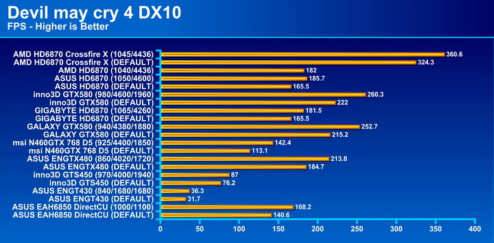 devil4 AMD Radeon HD6870 Crossfire X Review