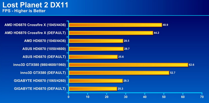 lost2 AMD Radeon HD6870 Crossfire X Review