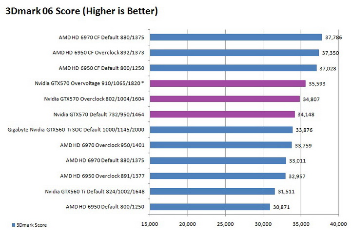 06 graph Galaxy Nvidia GeForce GTX 570 Review