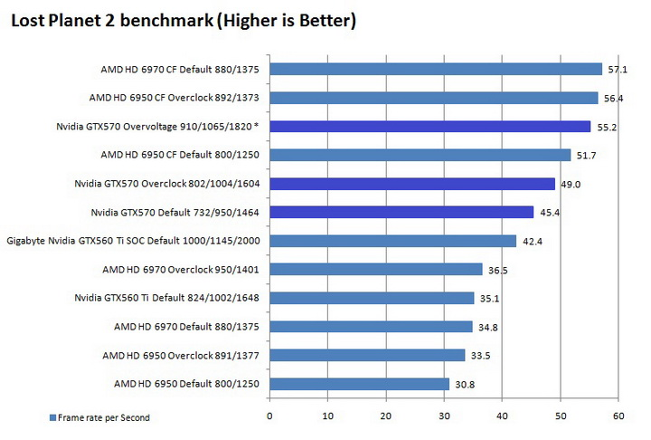 lp2 graph Galaxy Nvidia GeForce GTX 570 Review