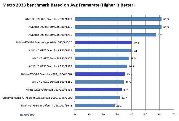 metro graph Galaxy Nvidia GeForce GTX 570 Review