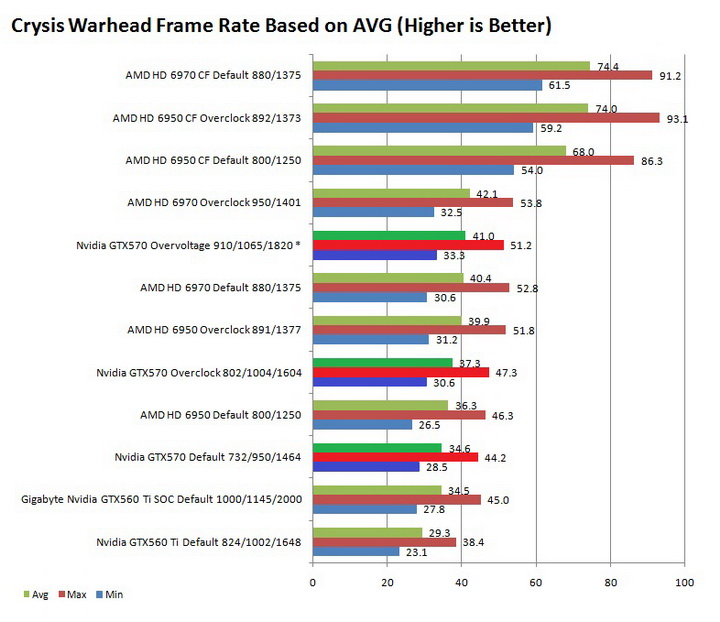 warhead graph Galaxy Nvidia GeForce GTX 570 Review