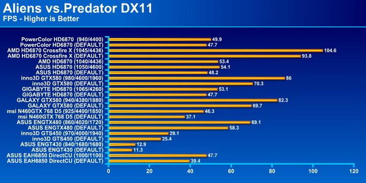 avp PowerColor Radeon HD6870 PCS+ 1GB DDR5 Review