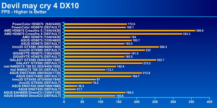 devil4 PowerColor Radeon HD6870 PCS+ 1GB DDR5 Review