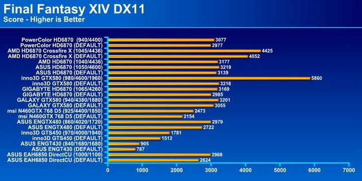 final PowerColor Radeon HD6870 PCS+ 1GB DDR5 Review