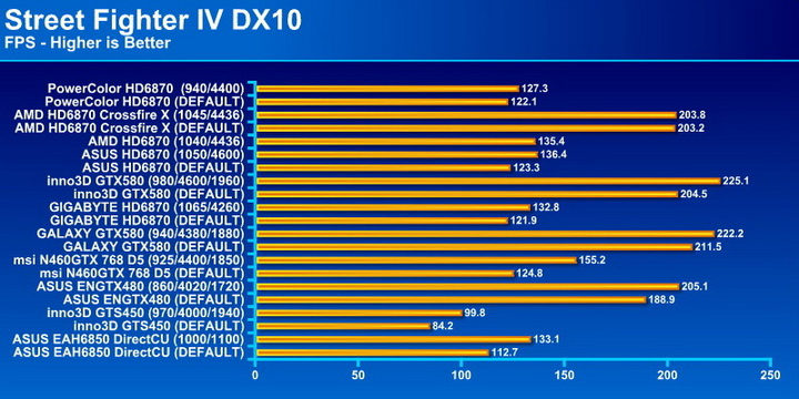 streetfi PowerColor Radeon HD6870 PCS+ 1GB DDR5 Review