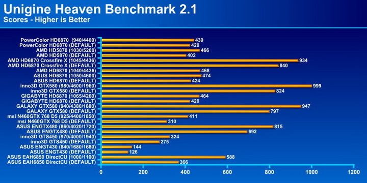 unigine21 PowerColor Radeon HD6870 PCS+ 1GB DDR5 Review