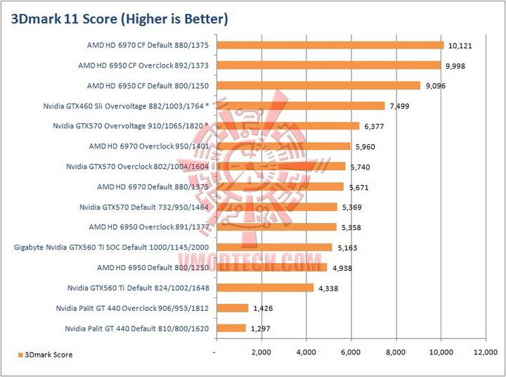 112 Palit GeForce GT 440 1024MB GDDR5