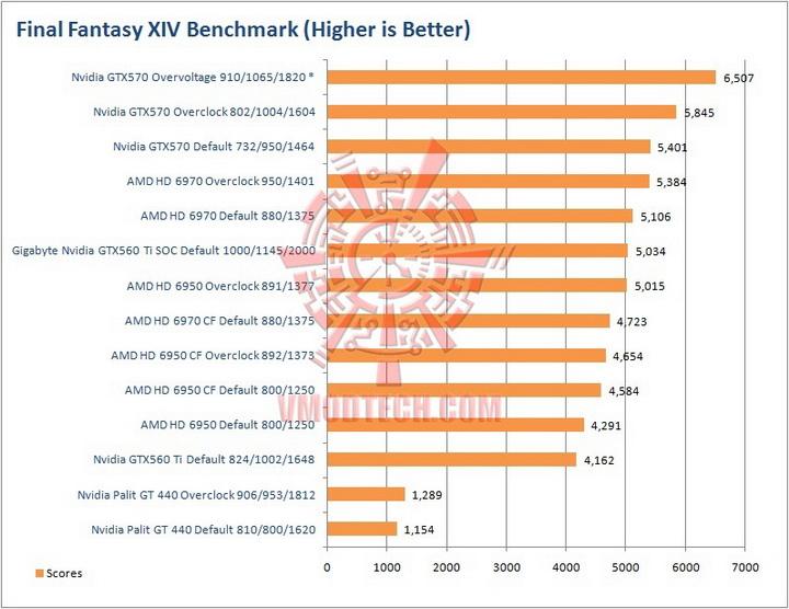 ff Palit GeForce GT 440 1024MB GDDR5