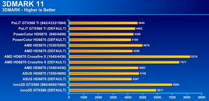 11 PaLiT GeForce GTX 560 Ti Sonic 1024MB GDDR5