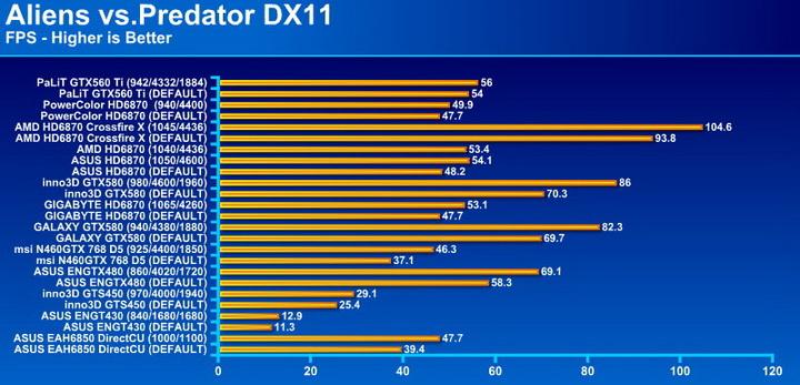 avp PaLiT GeForce GTX 560 Ti Sonic 1024MB GDDR5