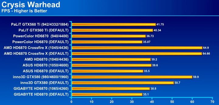 crysis2 PaLiT GeForce GTX 560 Ti Sonic 1024MB GDDR5