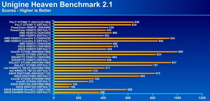 unigine 21 PaLiT GeForce GTX 560 Ti Sonic 1024MB GDDR5