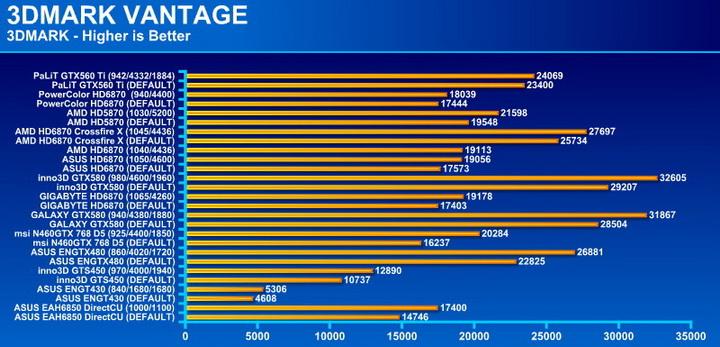 vantage PaLiT GeForce GTX 560 Ti Sonic 1024MB GDDR5
