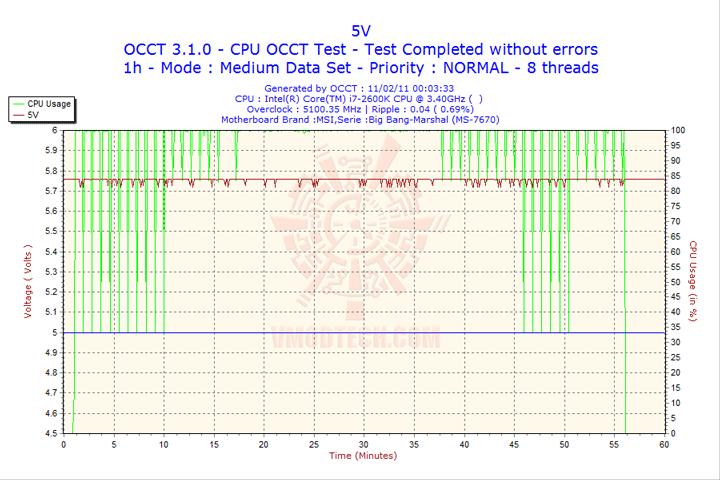 2011 02 11 00h03 volt5 MSI BIG BANG P67 MARSHAL Motherboard Review