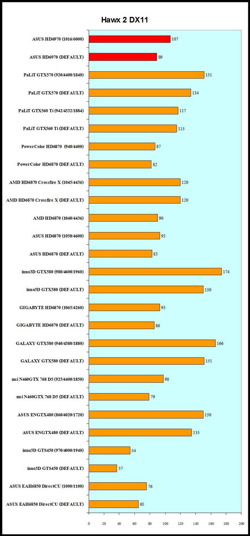 hawx2 ASUS Radeon HD6970 2GB DDR5 Review