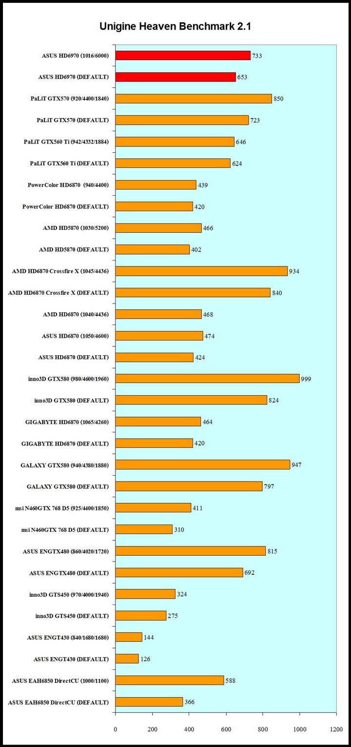 unigine21 ASUS Radeon HD6970 2GB DDR5 Review