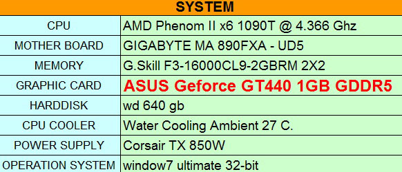 spec ASUS Geforce GT440 1GB GDDR5 Review