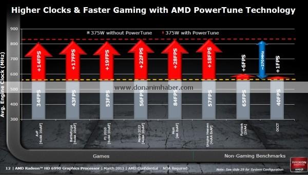 amdradeonhd6990 offdetails 12a dh fx57 รายละเอียดสเป็คที่หลุดออกมาทั้งหมดของ Radeon HD 6990 กราฟิกการ์ดที่น่าจะแรงที่สุดในโลกรุ่นล่าสุด