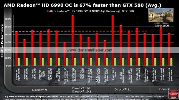 amdradeonhd6990 offdetails 13a dh fx57 รายละเอียดสเป็คที่หลุดออกมาทั้งหมดของ Radeon HD 6990 กราฟิกการ์ดที่น่าจะแรงที่สุดในโลกรุ่นล่าสุด