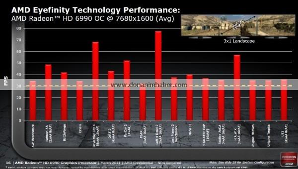 amdradeonhd6990 offdetails 15a dh fx57 รายละเอียดสเป็คที่หลุดออกมาทั้งหมดของ Radeon HD 6990 กราฟิกการ์ดที่น่าจะแรงที่สุดในโลกรุ่นล่าสุด