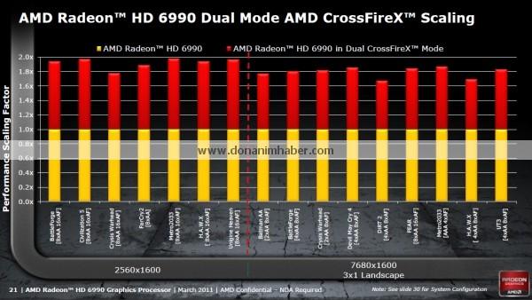 amdradeonhd6990 offdetails 17a dh fx57 รายละเอียดสเป็คที่หลุดออกมาทั้งหมดของ Radeon HD 6990 กราฟิกการ์ดที่น่าจะแรงที่สุดในโลกรุ่นล่าสุด