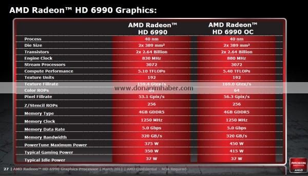 amdradeonhd6990 offdetails 18a dh fx57 รายละเอียดสเป็คที่หลุดออกมาทั้งหมดของ Radeon HD 6990 กราฟิกการ์ดที่น่าจะแรงที่สุดในโลกรุ่นล่าสุด