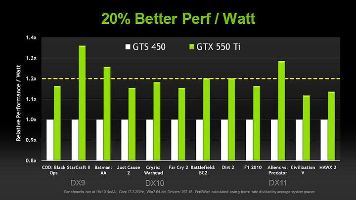 10 PaLiT NVIDIA GeForce GTX 550 Ti Sonic 1GB GDDR5 Debut Review