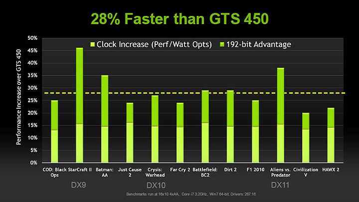 12 PaLiT NVIDIA GeForce GTX 550 Ti Sonic 1GB GDDR5 Debut Review