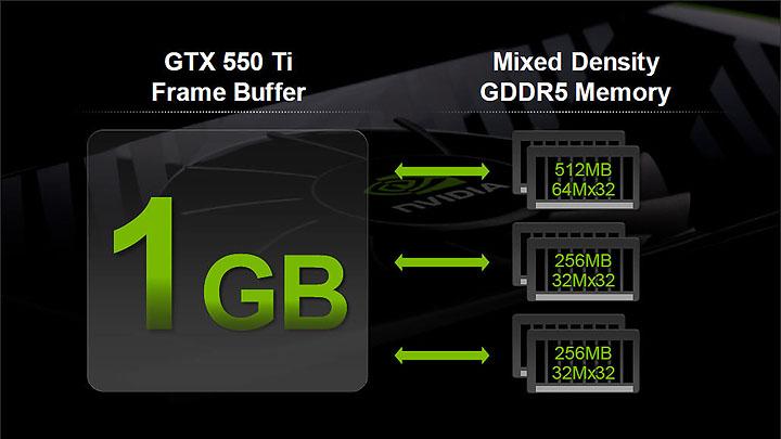 13 PaLiT NVIDIA GeForce GTX 550 Ti Sonic 1GB GDDR5 Debut Review