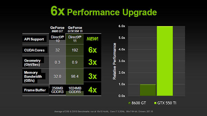 21 PaLiT NVIDIA GeForce GTX 550 Ti Sonic 1GB GDDR5 Debut Review