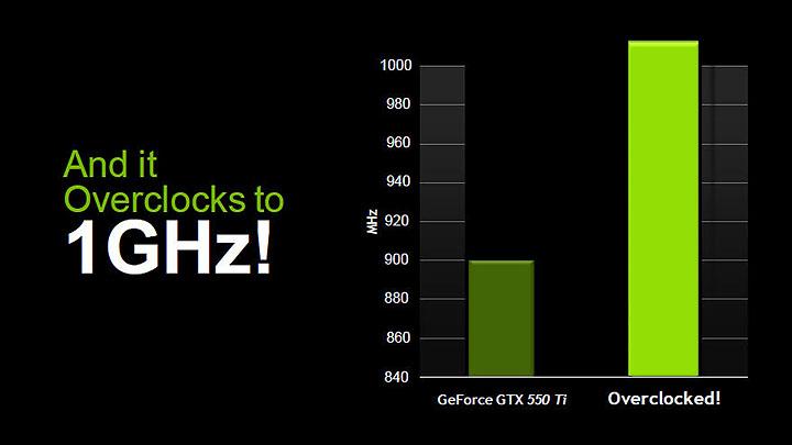 27 PaLiT NVIDIA GeForce GTX 550 Ti Sonic 1GB GDDR5 Debut Review