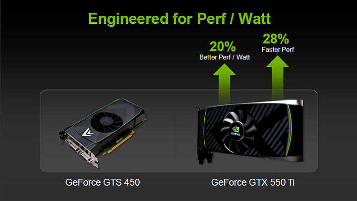 91 PaLiT NVIDIA GeForce GTX 550 Ti Sonic 1GB GDDR5 Debut Review