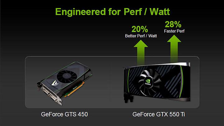 91 PaLiT NVIDIA GeForce GTX 550 Ti Sonic 1GB GDDR5 Debut Review