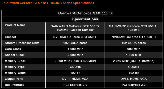 3 16 2011 9 04 35 pm Gainward GeForce GTX 550 Ti 1024MB Series