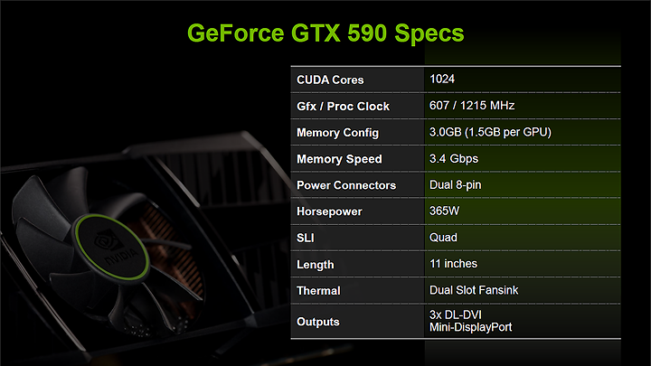 d15 NVIDIA GeForce GTX 590 3GB GDDR5 Debut Review