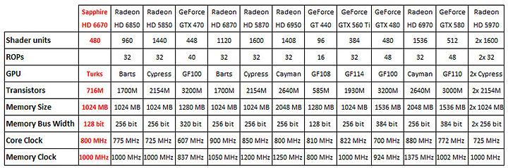 4 22 2011 3 47 40 pm SAPPHIRE AMD Radeon HD6670 1GB DDR5