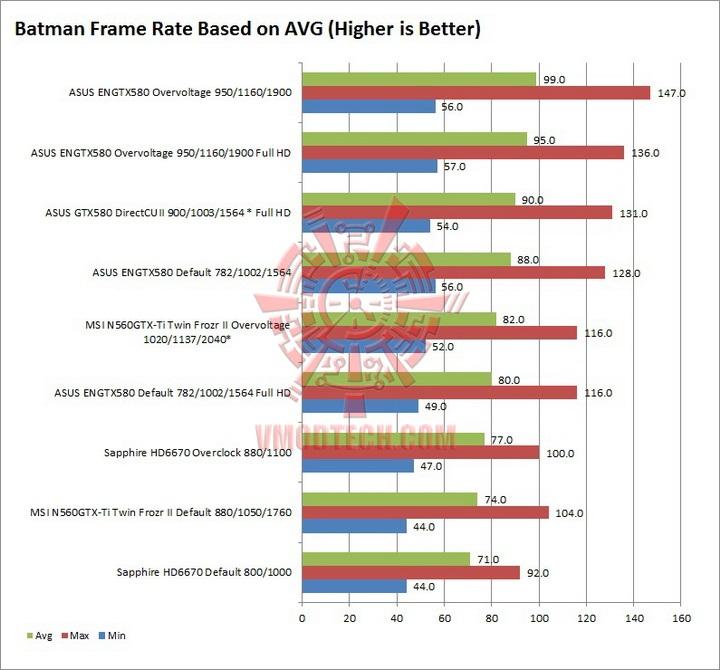 batman SAPPHIRE AMD Radeon HD6670 1GB DDR5