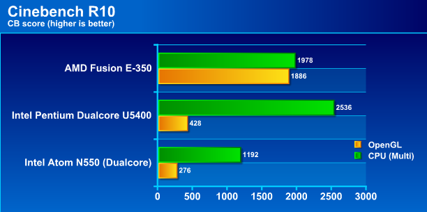 cb10 Review : Asus K43BY (AMD Fusion E 350 APU)