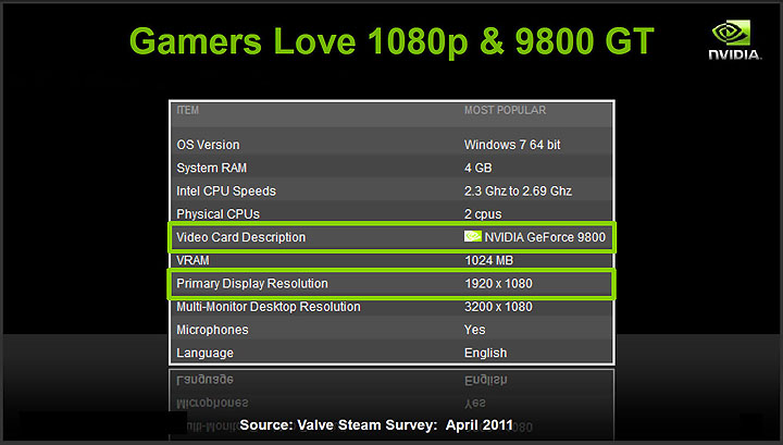 17 PaLiT NVIDIA GeForce GTX 560 SONIC Platinum 1GB GDDR5 Debut Review