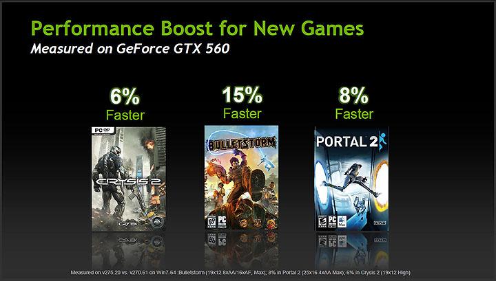 3 PaLiT NVIDIA GeForce GTX 560 SONIC Platinum 1GB GDDR5 Debut Review